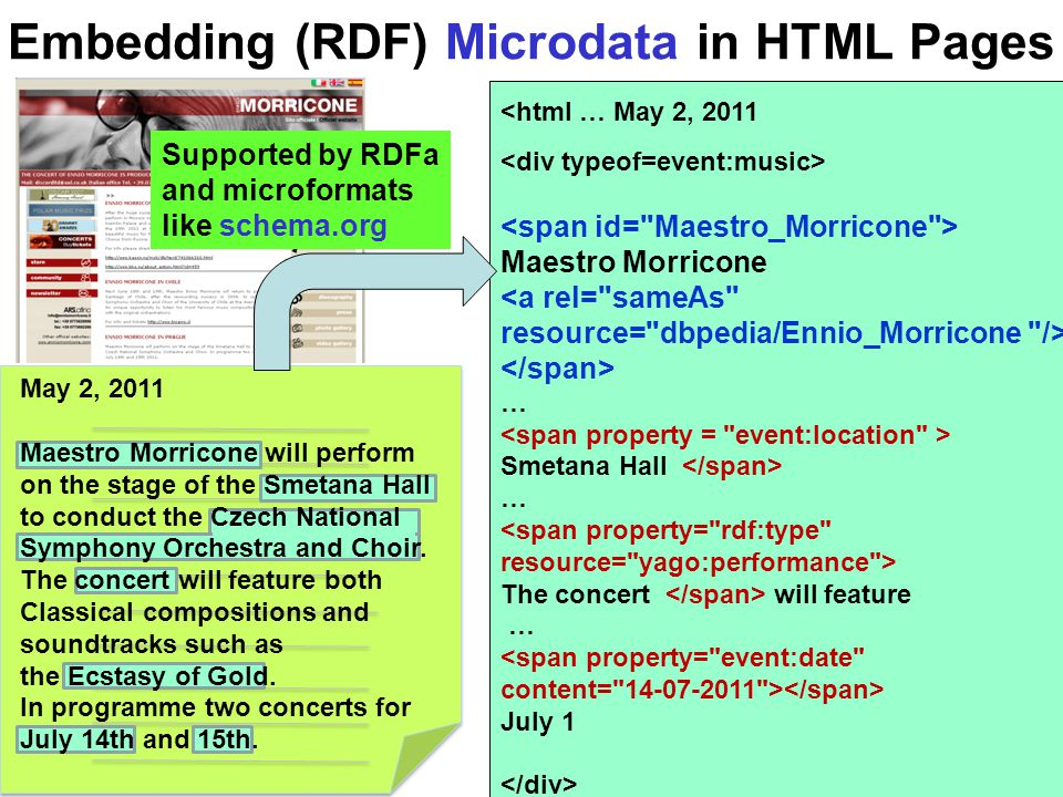 Embedding (RDF) Microdata in HTML Pages May 2, 2011 Maestro Morricone will perform on the stage of the Smetana Hall to conduct the Czech National Symp