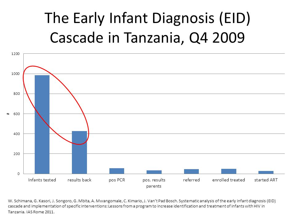 The Early Infant Diagnosis (EID) Cascade in Tanzania, Q4 2009 W. Schimana, G. Kasori, J. Songoro, G. Mbita, A. Mwangomale, C. Kimario, J. Van't Pad Bo