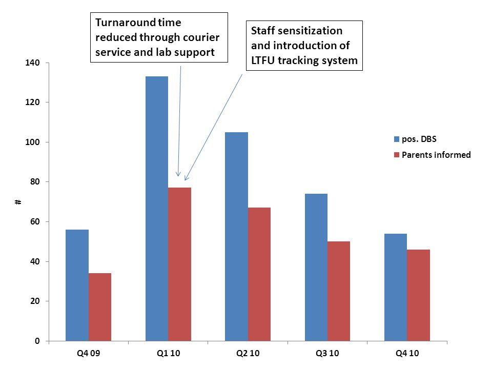 Turnaround time reduced through courier service and lab support Staff sensitization and introduction of LTFU tracking system
