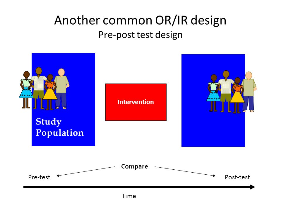 Another common OR/IR design Pre-post test design Time Pre-testPost-test Study Population Intervention Compare