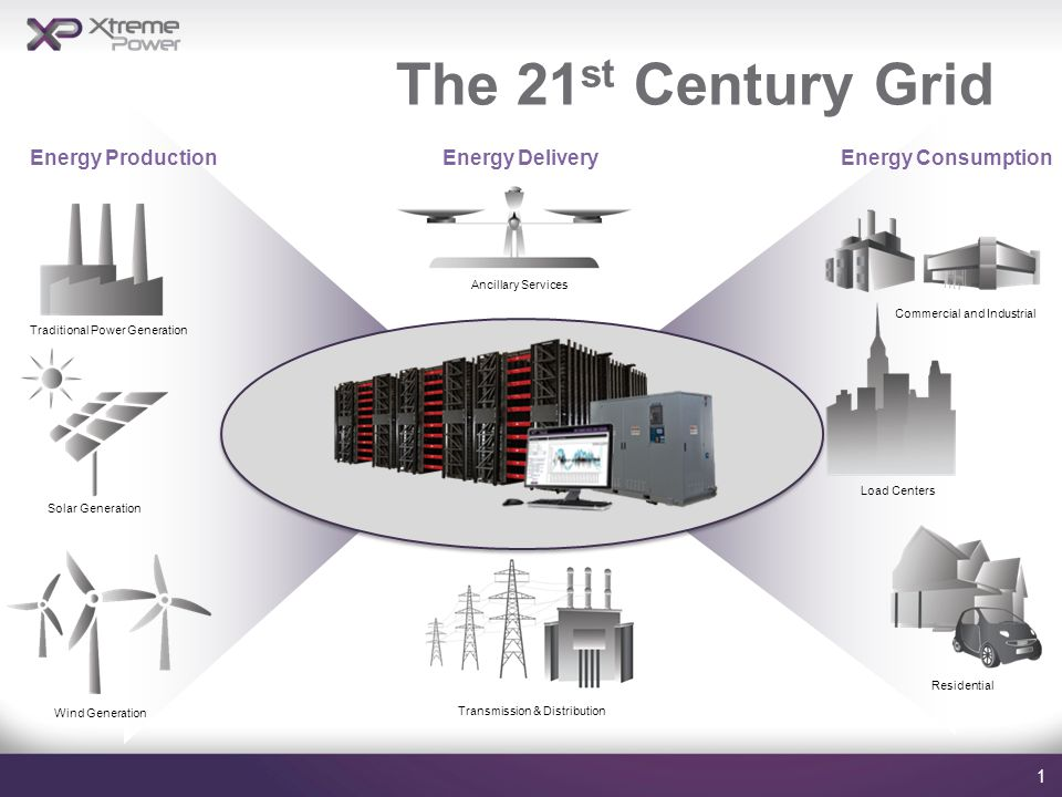 The 21 st Century Grid 1 Energy Consumption Ancillary Services Traditional Power Generation Solar Generation Commercial and Industrial Transmission & Distribution Load Centers Energy ProductionEnergy Delivery Residential Wind Generation