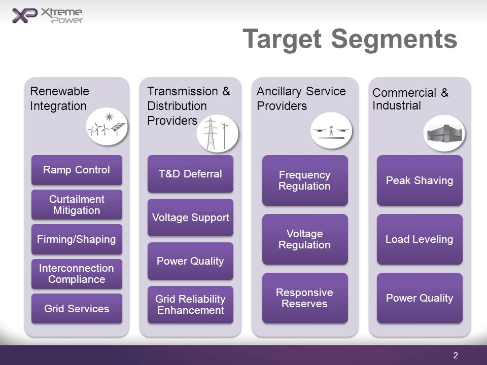 Target Segments Ramp Control Curtailment Mitigation Firming/Shaping Interconnection Compliance Grid Services T&D DeferralVoltage SupportPower Quality Grid Reliability Enhancement Frequency Regulation Voltage Regulation Responsive Reserves Commercial & Industrial Peak ShavingLoad LevelingPower Quality 2 Renewable Integration Transmission & Distribution Providers Ancillary Service Providers