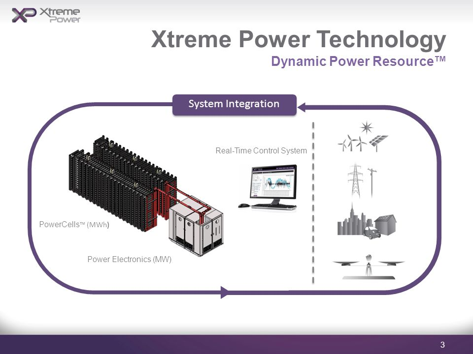 Xtreme Power Technology Dynamic Power Resource™ 3 Power Electronics (MW) PowerCells ™ (MWh) Real-Time Control System System Integration