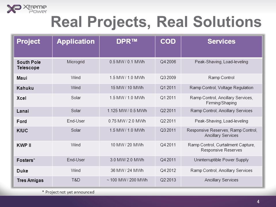 Real Projects, Real Solutions * Project not yet announced 4