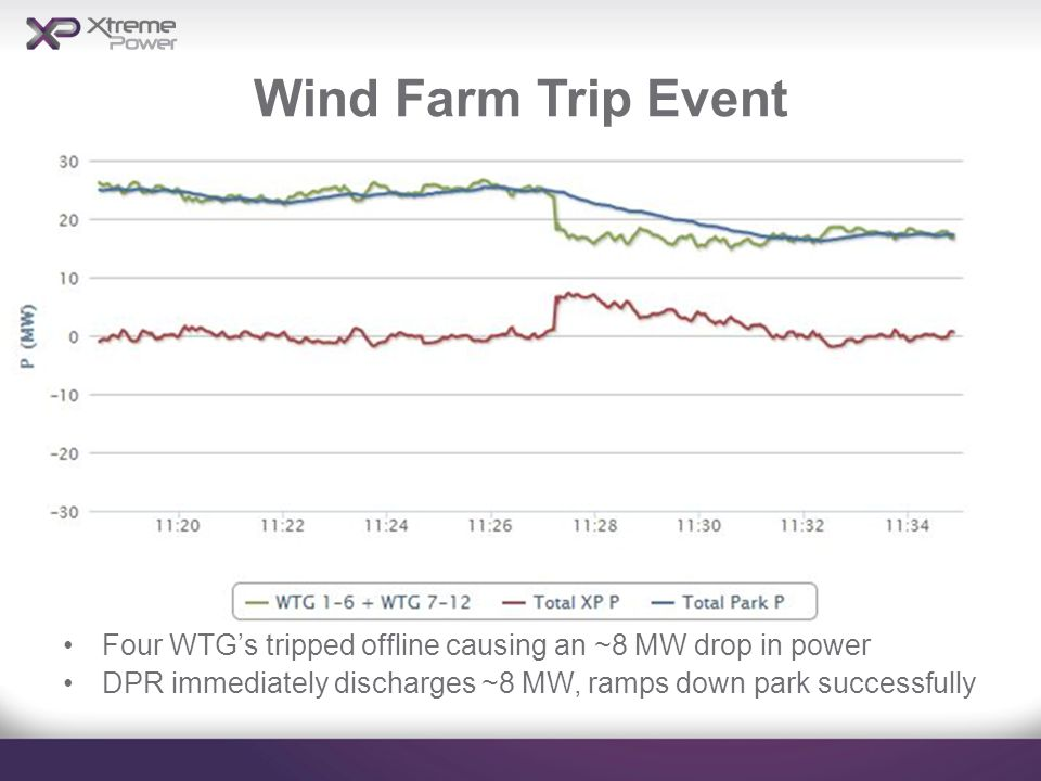Wind Farm Trip Event Four WTG's tripped offline causing an ~8 MW drop in power DPR immediately discharges ~8 MW, ramps down park successfully