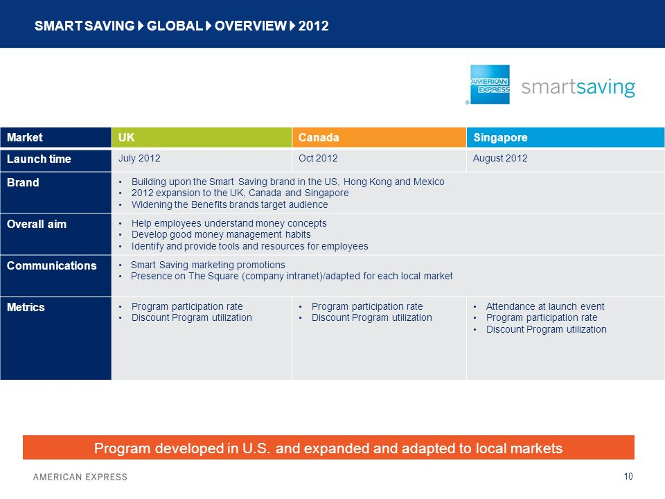 SMART SAVING  GLOBAL  OVERVIEW  2012 10 MarketUKCanadaSingapore Launch time July 2012Oct 2012August 2012 Brand Building upon the Smart Saving brand in the US, Hong Kong and Mexico 2012 expansion to the UK, Canada and Singapore Widening the Benefits brands target audience Overall aim Help employees understand money concepts Develop good money management habits Identify and provide tools and resources for employees Communications Smart Saving marketing promotions Presence on The Square (company intranet)/adapted for each local market Metrics Program participation rate Discount Program utilization Program participation rate Discount Program utilization Attendance at launch event Program participation rate Discount Program utilization Program developed in U.S.