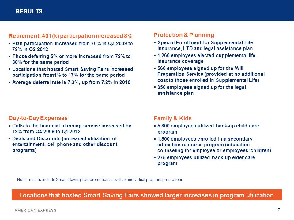 RESULTS 7 Note: results include Smart Saving Fair promotion as well as individual program promotions Locations that hosted Smart Saving Fairs showed larger increases in program utilization Retirement: 401(k) participation increased 8%  Plan participation increased from 70% in Q3 2009 to 78% in Q2 2012  Those deferring 5% or more increased from 72% to 80% for the same period  Locations that hosted Smart Saving Fairs increased participation from1% to 17% for the same period  Average deferral rate is 7.3%, up from 7.2% in 2010 Day-to-Day Expenses  Calls to the financial planning service increased by 12% from Q4 2009 to Q1 2012  Deals and Discounts (increased utilization of entertainment, cell phone and other discount programs) Protection & Planning  Special Enrollment for Supplemental Life insurance, LTD and legal assistance plan  1,260 employees elected supplemental life insurance coverage  560 employees signed up for the Will Preparation Service (provided at no additional cost to those enrolled in Supplemental Life)  350 employees signed up for the legal assistance plan Family & Kids  5,800 employees utilized back-up child care program  1,500 employees enrolled in a secondary education resource program (education counseling for employee or employees' children)  275 employees utilized back-up elder care program