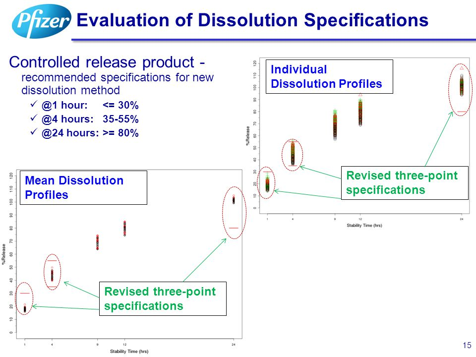 Controlled release product - recommended specifications for new dissolution method @1 hour: <= 30% @4 hours: 35-55% @24 hours: >= 80% Evaluation of Di