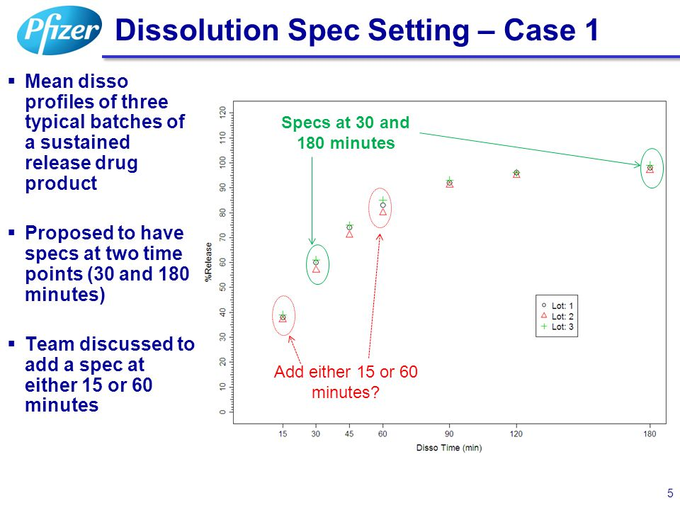 Dissolution Spec Setting – Case 1  Mean disso profiles of three typical batches of a sustained release drug product  Proposed to have specs at two t