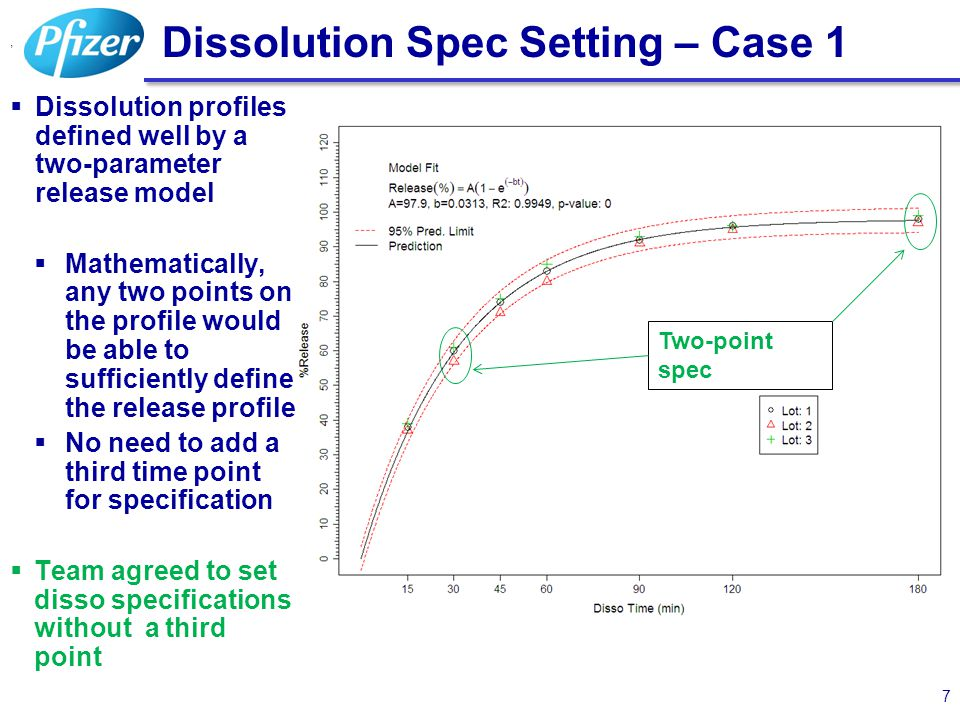 Dissolution Spec Setting – Case 1  Dissolution profiles defined well by a two-parameter release model  Mathematically, any two points on the profile