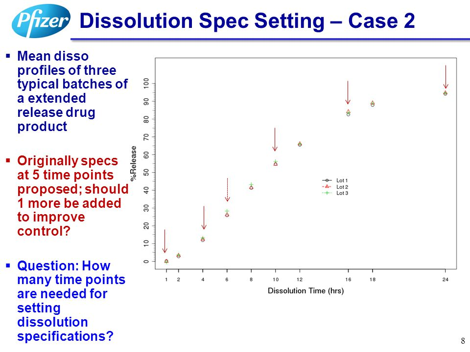 Dissolution Spec Setting – Case 2  Mean disso profiles of three typical batches of a extended release drug product  Originally specs at 5 time point