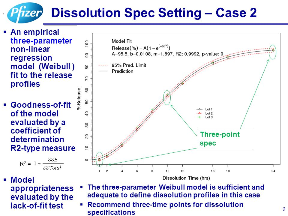 20 Dissolution on Stability – No Linear Trend 20  A three-parameter Weibull model: %Release = A(1-exp(-b*t m )) fit to all mean or individual dissolution profiles at each of the stability time points for all registration stability batches  The risk of failing dissolution at a future stability test time since time is not relevant can be quantified by 1.Constructing prediction limits with confidence level p% 2.Checking the limits against the spec of (45, 65) 3.If the prediction limits are within the spec limits, the risk of failing a future average dissolution would be no more than 100-p%