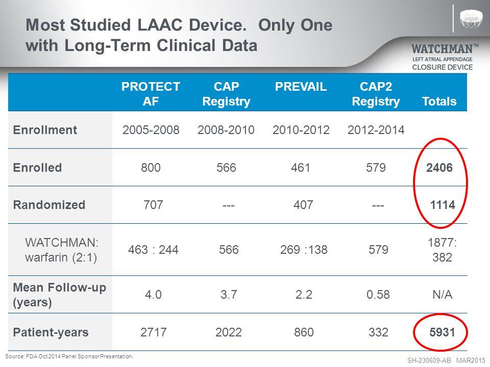 SH-230609-AB MAR2015 Most Studied LAAC Device.