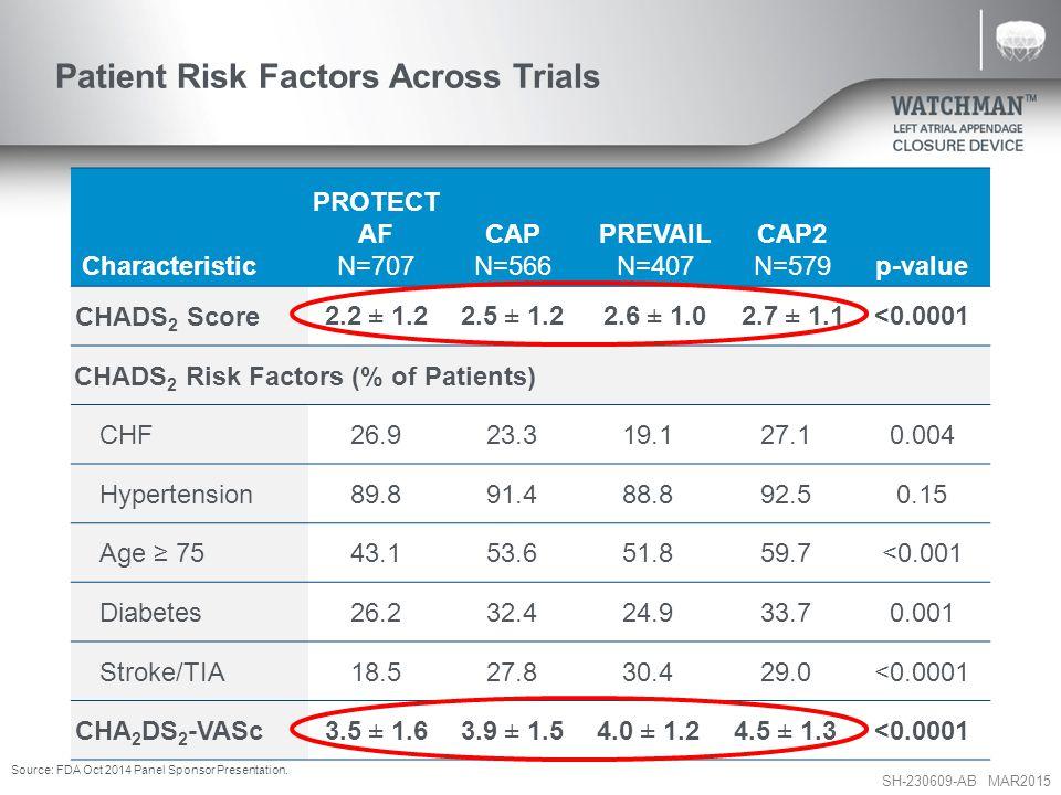 SH-230609-AB MAR2015 Patient Risk Factors Across Trials Characteristic PROTECT AF N=707 CAP N=566 PREVAIL N=407 CAP2 N=579p-value CHADS 2 Score 2.2 ± 1.22.5 ± 1.22.6 ± 1.02.7 ± 1.1 <0.0001 CHADS 2 Risk Factors (% of Patients) CHF26.923.319.127.1 0.004 Hypertension89.891.488.892.50.15 Age ≥ 7543.153.651.859.7<0.001 Diabetes26.232.424.933.70.001 Stroke/TIA18.527.830.429.0<0.0001 CHA 2 DS 2 -VASc 3.5 ± 1.63.9 ± 1.54.0 ± 1.24.5 ± 1.3<0.0001 Source: FDA Oct 2014 Panel Sponsor Presentation.