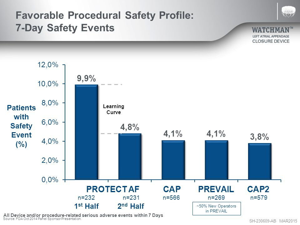 SH-230609-AB MAR2015 Favorable Procedural Safety Profile: 7-Day Safety Events Patients with Safety Event (%) PROTECT AF 1 st Half 2 nd Half n=232n=231n=566n=269n=579 All Device and/or procedure-related serious adverse events within 7 Days Learning Curve ~50% New Operators in PREVAIL Source: FDA Oct 2014 Panel Sponsor Presentation.
