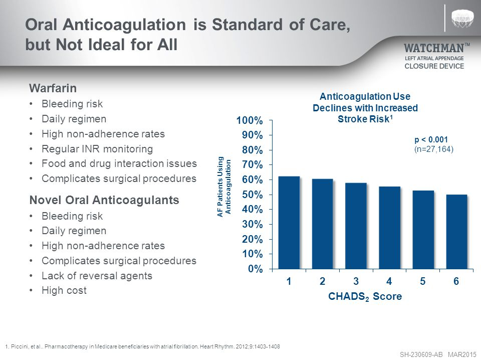 SH-230609-AB MAR2015 Oral Anticoagulation is Standard of Care, but Not Ideal for All Warfarin Bleeding risk Daily regimen High non-adherence rates Regular INR monitoring Food and drug interaction issues Complicates surgical procedures Novel Oral Anticoagulants Bleeding risk Daily regimen High non-adherence rates Complicates surgical procedures Lack of reversal agents High cost 1.