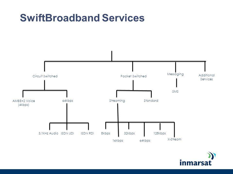 SwiftBroadband Services Circuit SwitchedPacket Switched StreamingStandard 8kbps 64kbps 128kbps AMBE+2 Voice (4kbps) 64kbps 3.1kHz Audio ISDN UDIISDN R