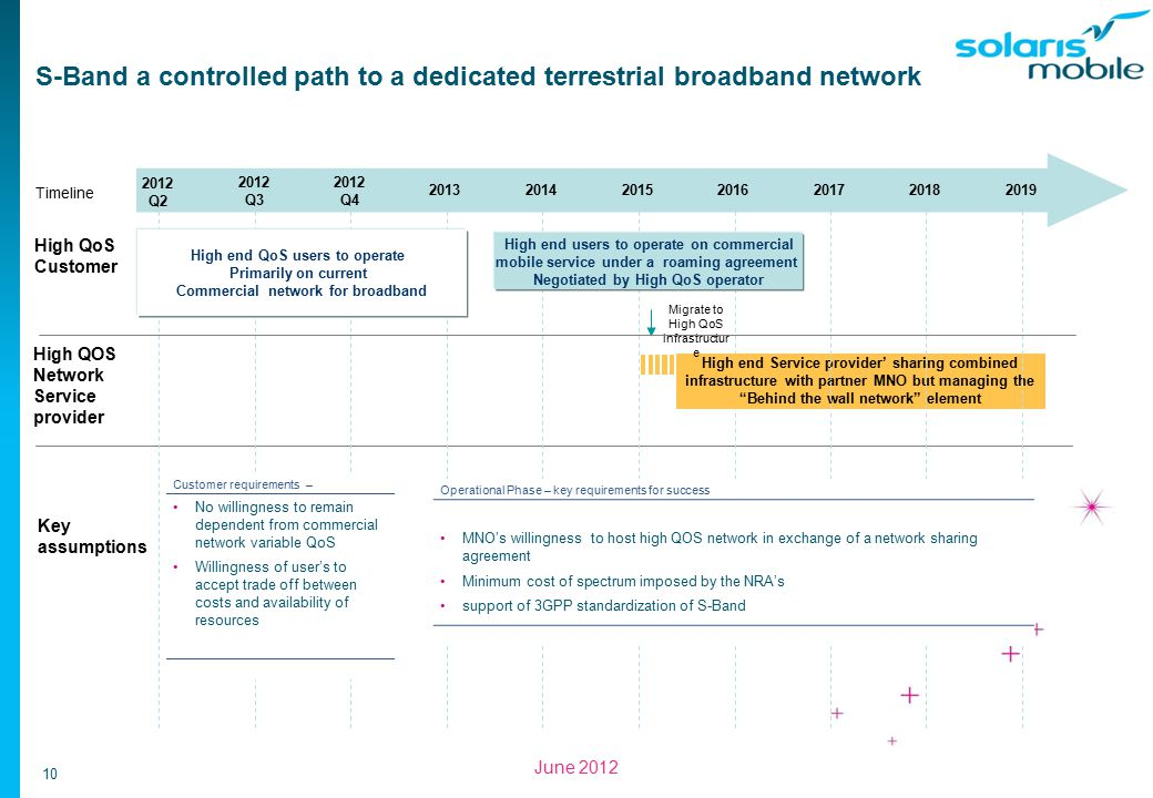 10 June 2012 S-Band a controlled path to a dedicated terrestrial broadband network High QoS Customer Key assumptions Timeline 2012 Q2 2012 Q3 2012 Q4 2014 20152016 High end Service provider' sharing combined infrastructure with partner MNO but managing the Behind the wall network element 201720182019 2013 Migrate to High QoS infrastructur e High end QoS users to operate Primarily on current Commercial network for broadband Customer requirements – No willingness to remain dependent from commercial network variable QoS Willingness of user's to accept trade off between costs and availability of resources High end users to operate on commercial mobile service under a roaming agreement Negotiated by High QoS operator Operational Phase – key requirements for success MNO's willingness to host high QOS network in exchange of a network sharing agreement Minimum cost of spectrum imposed by the NRA's support of 3GPP standardization of S-Band High QOS Network Service provider