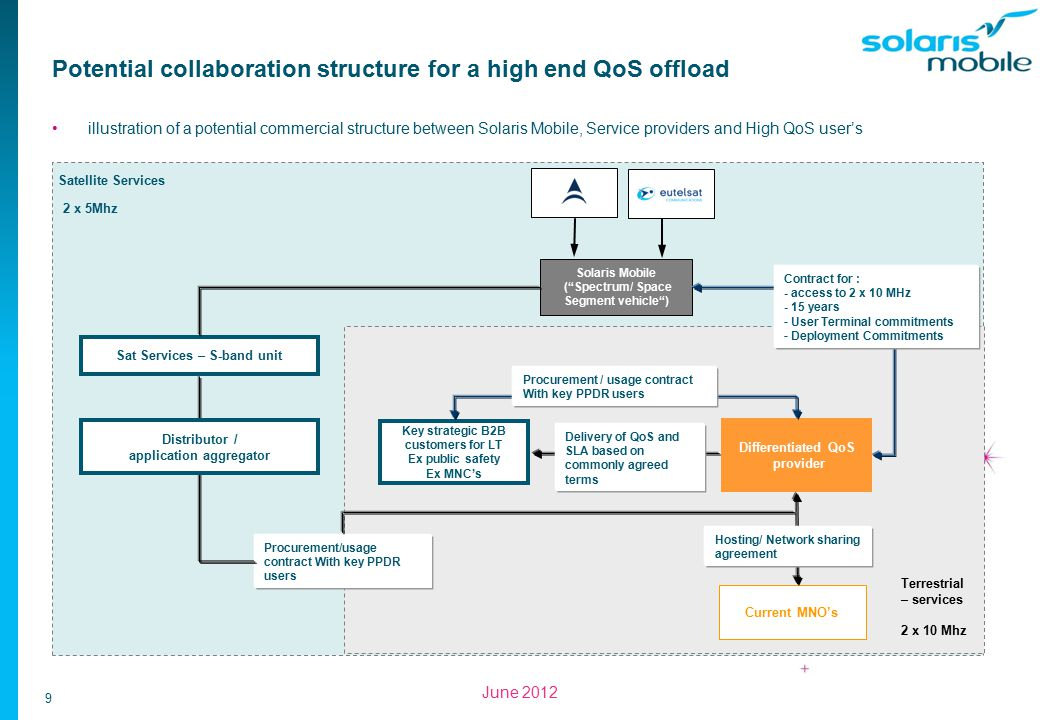 9 June 2012 Potential collaboration structure for a high end QoS offload illustration of a potential commercial structure between Solaris Mobile, Service providers and High QoS user's Satellite Services Terrestrial – services Sat Services – S-band unit Solaris Mobile ( Spectrum/ Space Segment vehicle ) Differentiated QoS provider 2 x 5Mhz 2 x 10 Mhz Key strategic B2B customers for LT Ex public safety Ex MNC's Contract for : - access to 2 x 10 MHz - 15 years - User Terminal commitments - Deployment Commitments Procurement / usage contract With key PPDR users Procurement/usage contract With key PPDR users Current MNO's Delivery of QoS and SLA based on commonly agreed terms Hosting/ Network sharing agreement Distributor / application aggregator