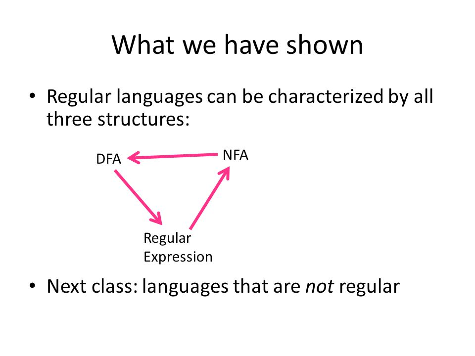 What we have shown Regular languages can be characterized by all three structures: Next class: languages that are not regular NFA Regular Expression DFA