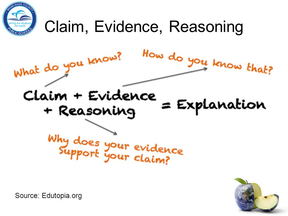 Claim, Evidence, Reasoning Source: Edutopia.org