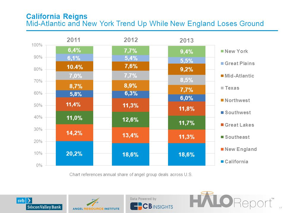 California Reigns Mid-Atlantic and New York Trend Up While New England Loses Ground 17 20122011 2013 10.4%