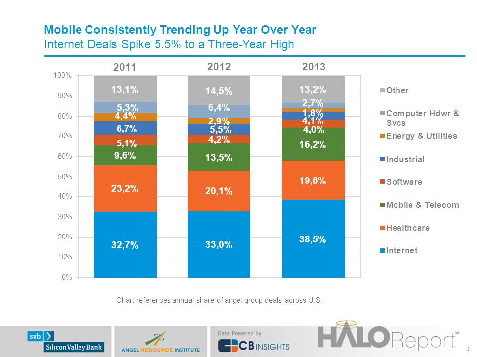 21 2012 2011 2013 Mobile Consistently Trending Up Year Over Year Internet Deals Spike 5.5% to a Three-Year High