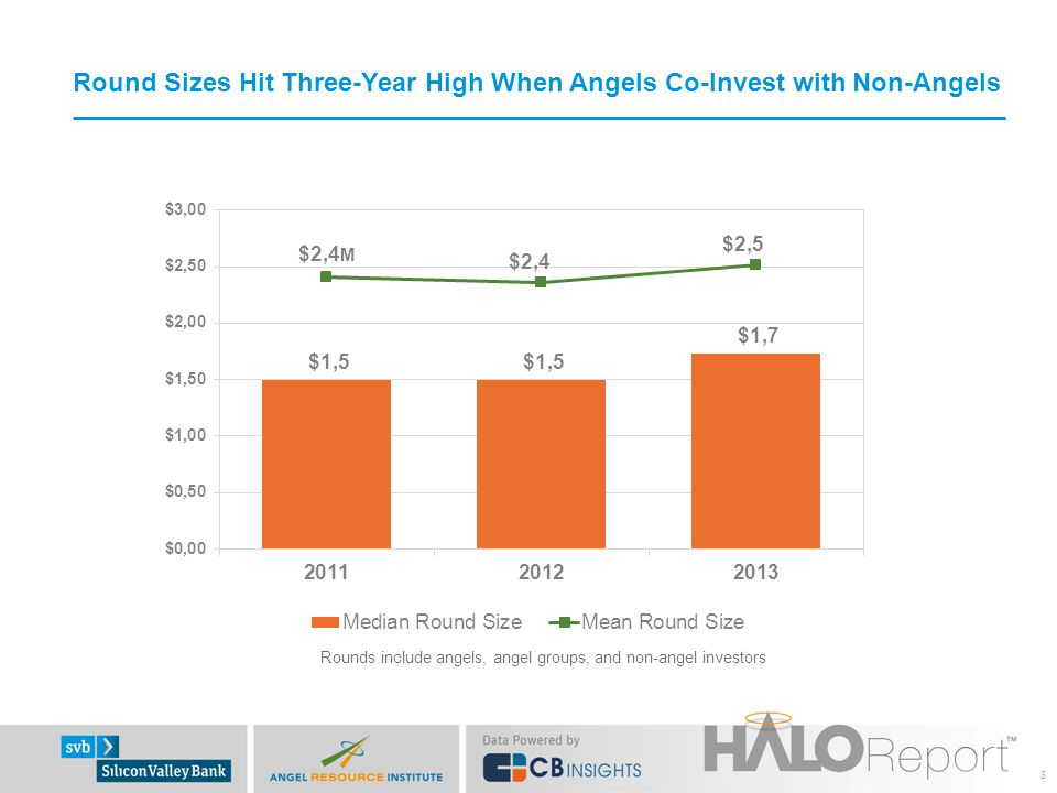 Round Sizes Hit Three-Year High When Angels Co-Invest with Non-Angels 8 M Rounds include angels, angel groups, and non-angel investors