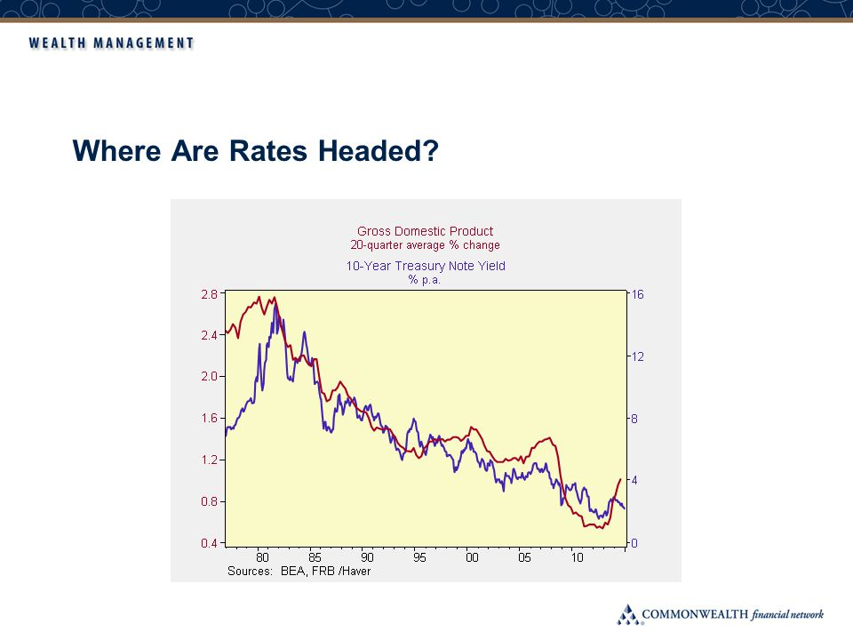Where Are Rates Headed?