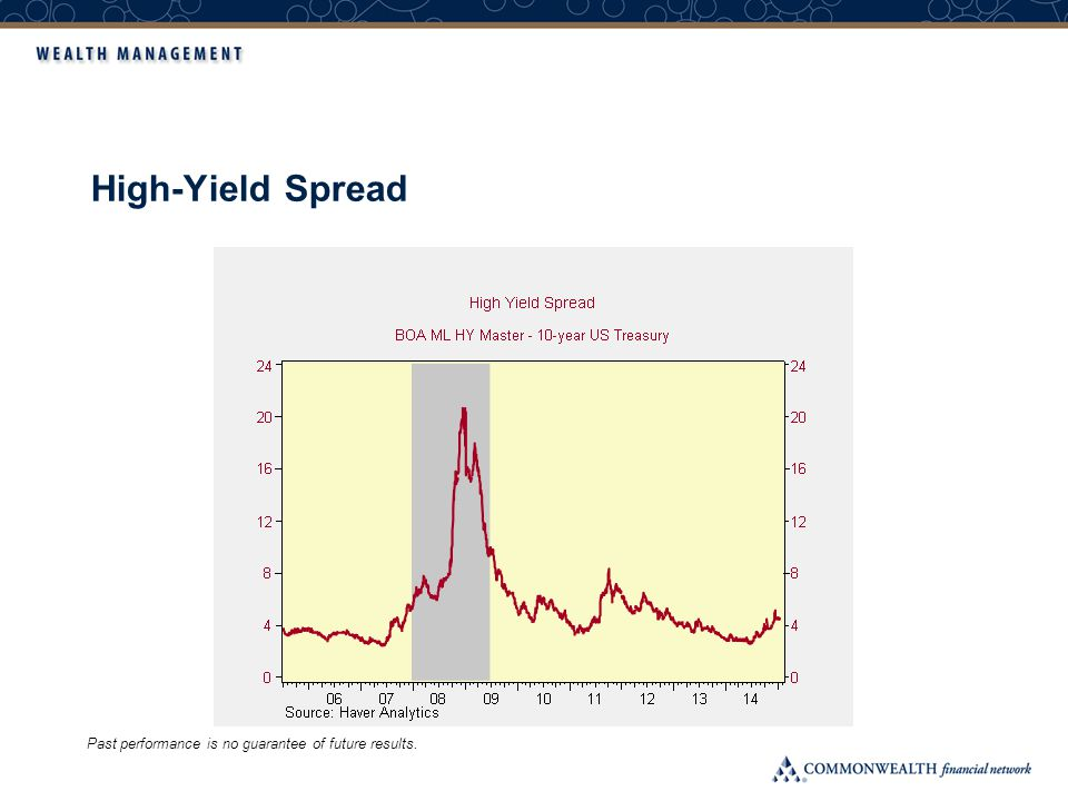 High-Yield Spread Past performance is no guarantee of future results.