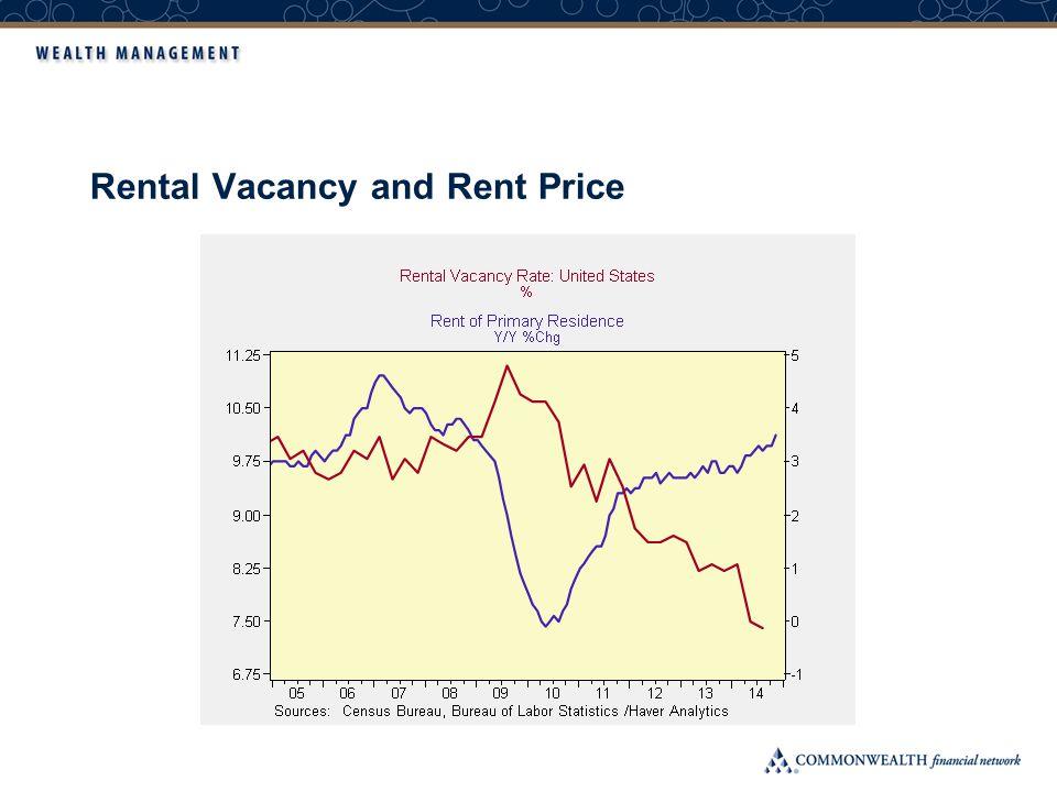 Rental Vacancy and Rent Price