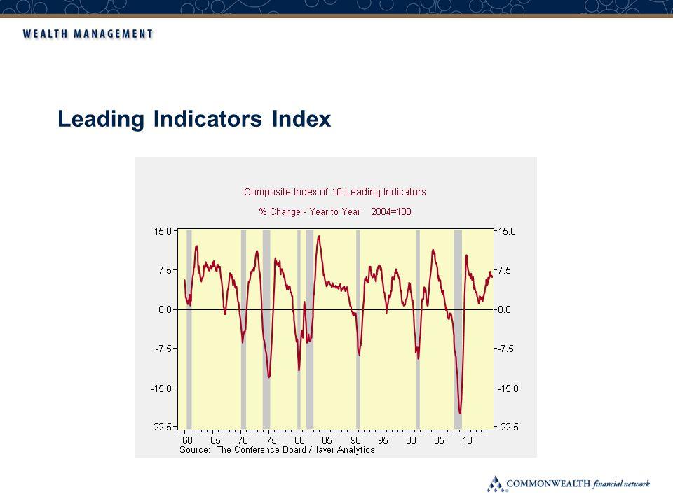Leading Indicators Index