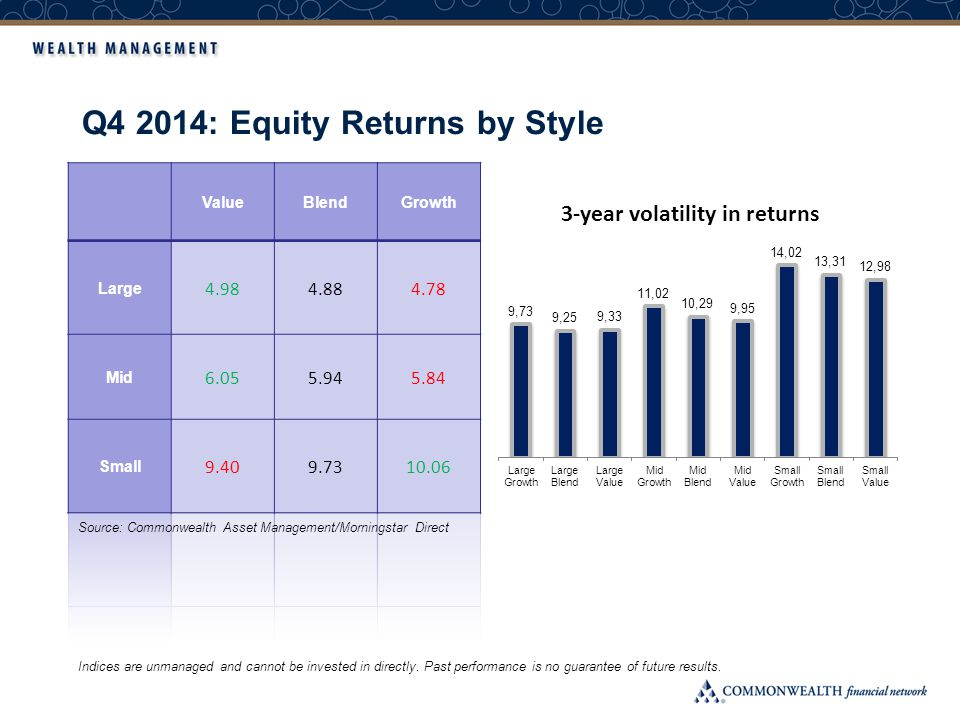 Q4 2014: Equity Returns by Style Indices are unmanaged and cannot be invested in directly. Past performance is no guarantee of future results. Source: