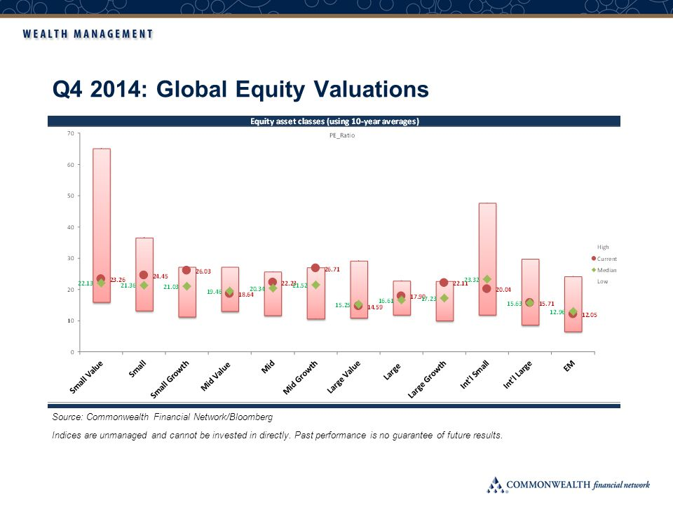 Q4 2014: Global Equity Valuations Indices are unmanaged and cannot be invested in directly.