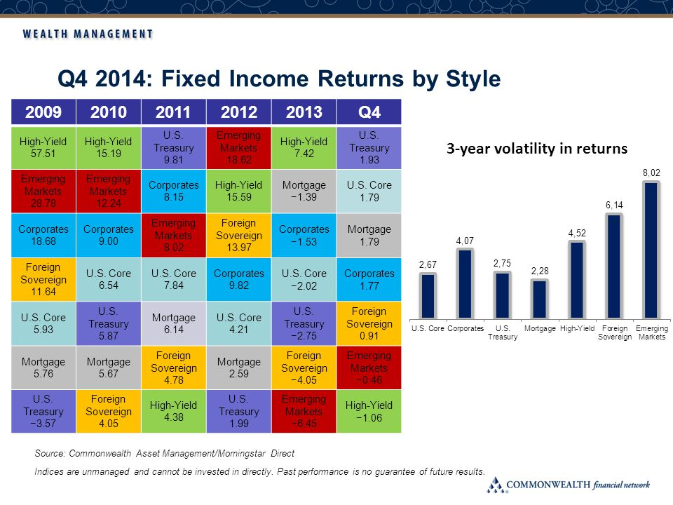 Q4 2014: Fixed Income Returns by Style Indices are unmanaged and cannot be invested in directly.