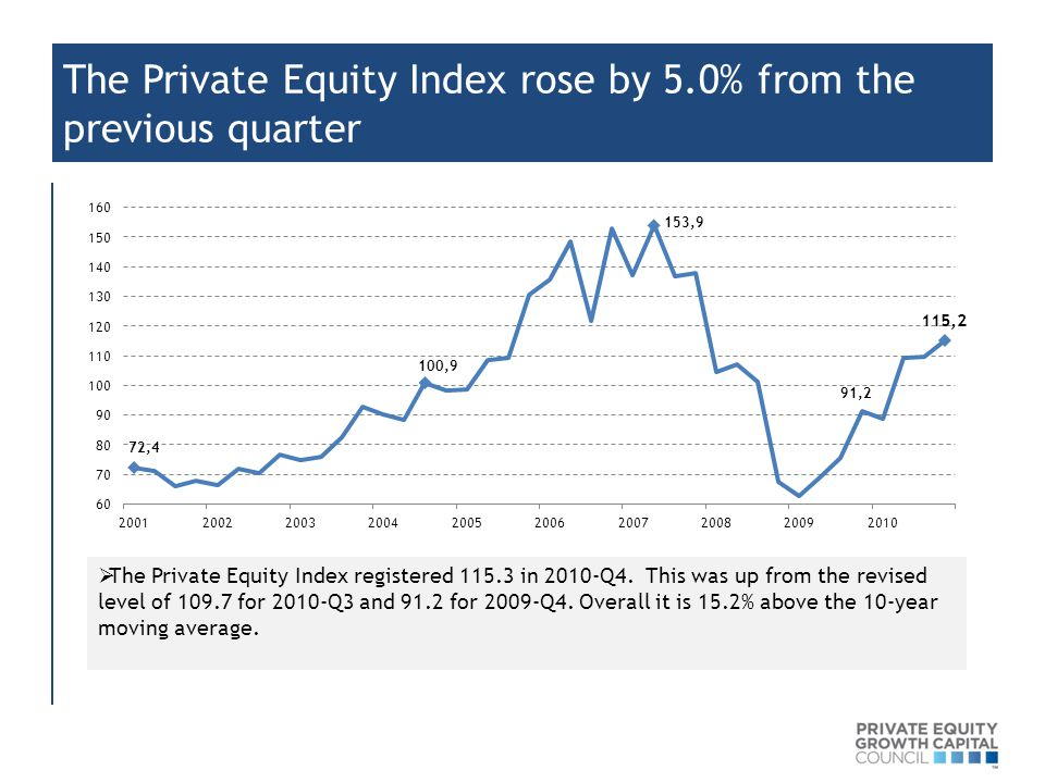 The Private Equity Index rose by 5.0% from the previous quarter  The Private Equity Index registered 115.3 in 2010-Q4. This was up from the revised l