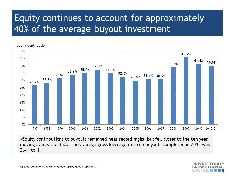 Equity continues to account for approximately 40% of the average buyout investment Source: Standard & Poor's Leveraged Commentary & Data; PEGCC  Equi