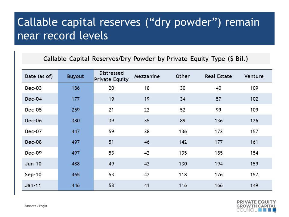 Callable capital reserves ( dry powder ) remain near record levels Date (as of)Buyout Distressed Private Equity MezzanineOtherReal EstateVenture Dec Dec Dec Dec Dec Dec Dec Jun Sep Jan Callable Capital Reserves/Dry Powder by Private Equity Type ($ Bil.) Source: Preqin