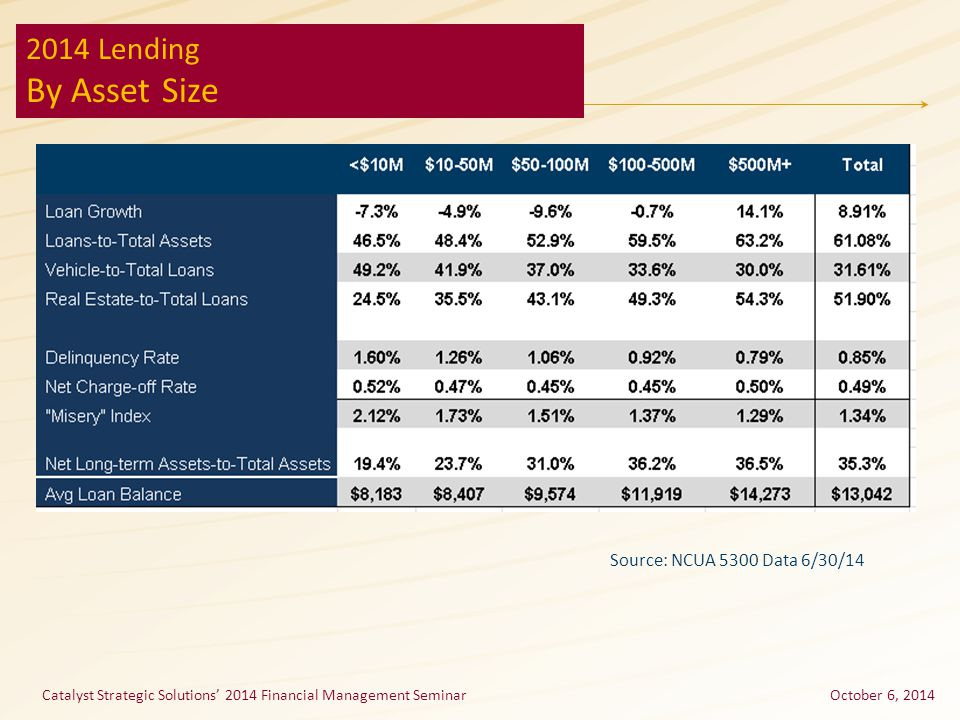Catalyst Strategic Solutions' 2014 Financial Management SeminarOctober 6, 2014 2014 Lending By Asset Size Source: NCUA 5300 Data 6/30/14