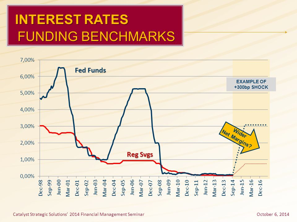 INTEREST RATES INTEREST RATES FUNDING BENCHMARKS FUNDING BENCHMARKS Fed Funds Reg Svgs EXAMPLE OF +300bp SHOCK Wider Net Margins? October 6, 2014Catal