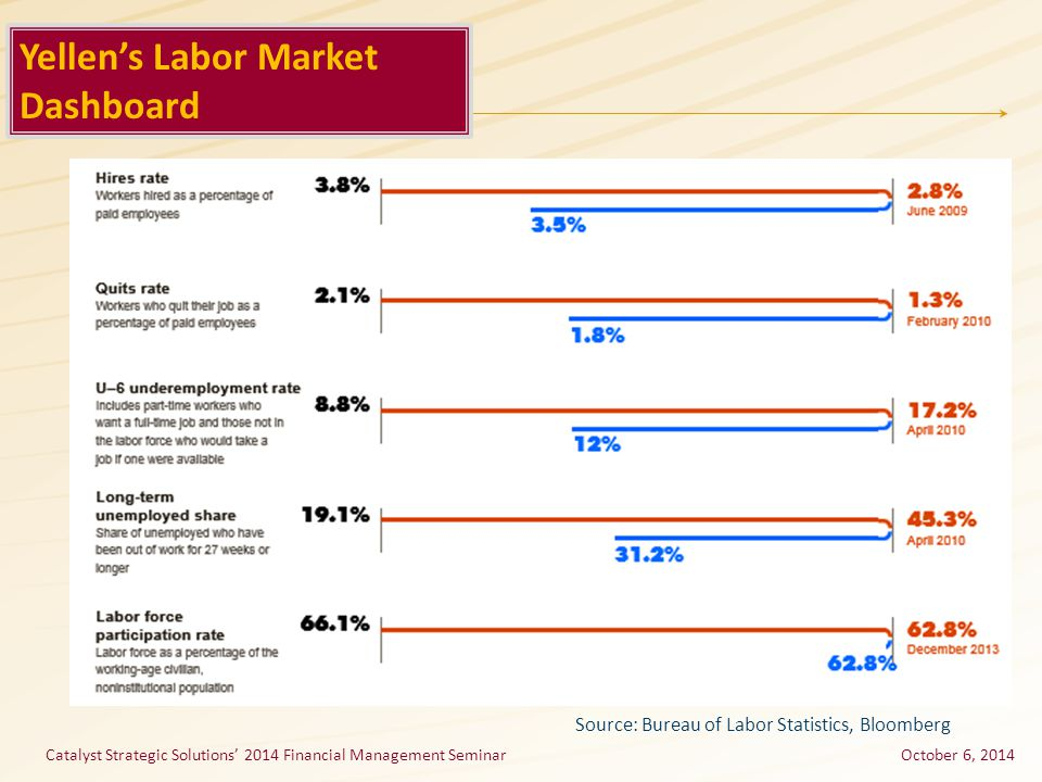 October 6, 2014 Yellen's Labor Market Dashboard Source: Bureau of Labor Statistics, Bloomberg Catalyst Strategic Solutions' 2014 Financial Management