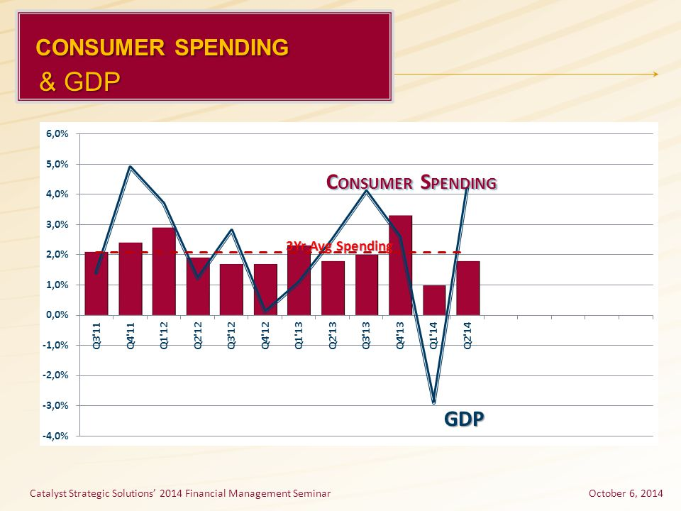 CONSUMER SPENDING CONSUMER SPENDING & GDP & GDP GDP C ONSUMER S PENDING 3Yr Avg Spending Catalyst Strategic Solutions' 2014 Financial Management Semin