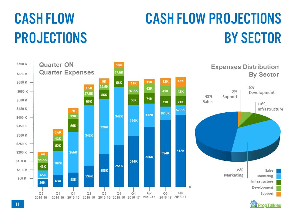 Cash Flow Projections Marketing Sales Development Support Infrastructure Cash Flow Projections BY sector Expenses Distribution By Sector 48% Sales 5% Development 10% Infrastructure 2% Support 35% Marketing 11