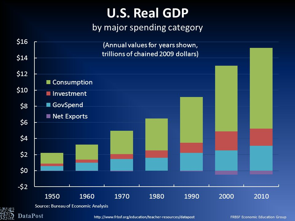 U.S. Real GDP by major spending category Source: Bureau of Economic Analysis DataPost http://www.frbsf.org/education/teacher-resources/datapost FRBSF