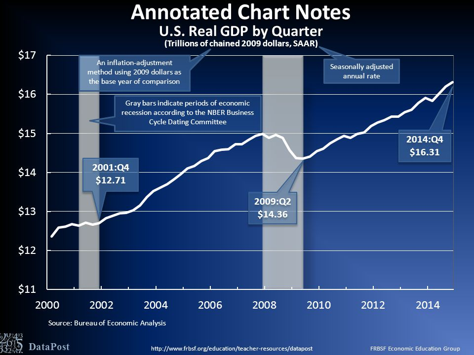 Source: Bureau of Economic Analysis DataPost 2014:Q4 $16.31 2014:Q4 $16.31 Gray bars indicate periods of economic recession according to the NBER Business Cycle Dating Committee Seasonally adjusted annual rate An inflation-adjustment method using 2009 dollars as the base year of comparison Annotated Chart Notes U.S.