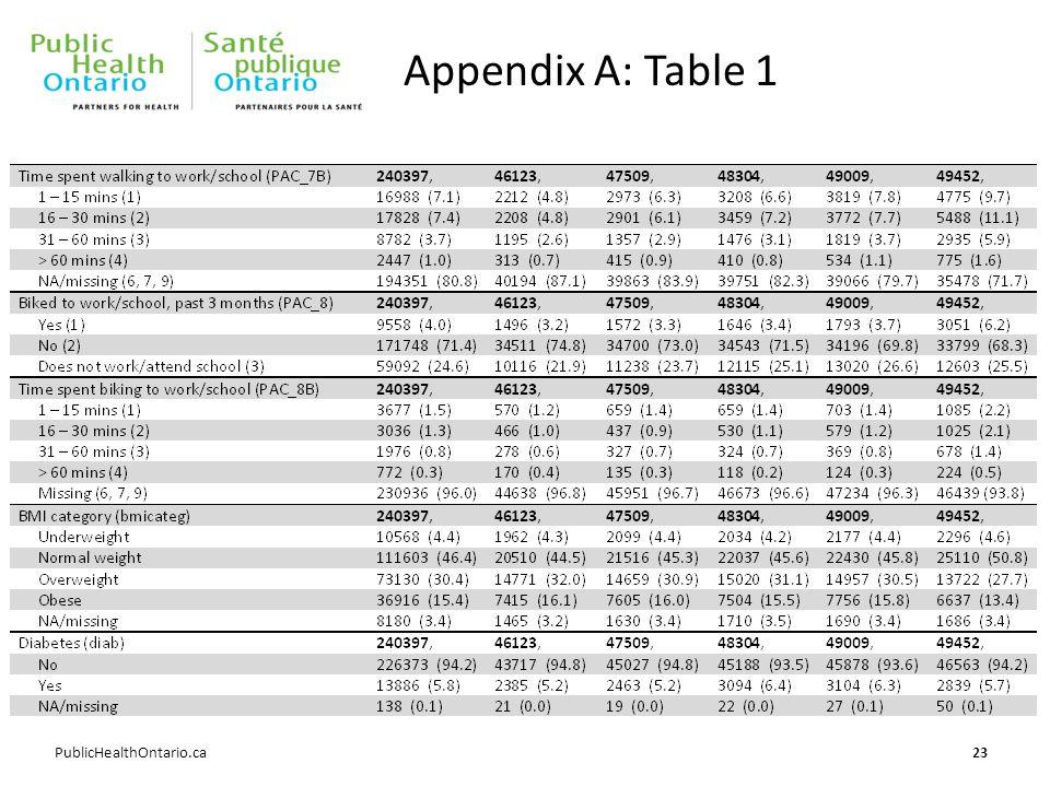 PublicHealthOntario.ca Appendix A: Table 1 23