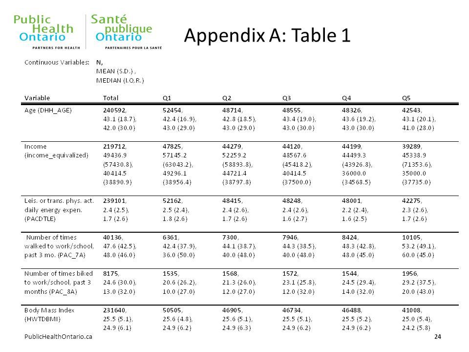PublicHealthOntario.ca Appendix A: Table 1 24