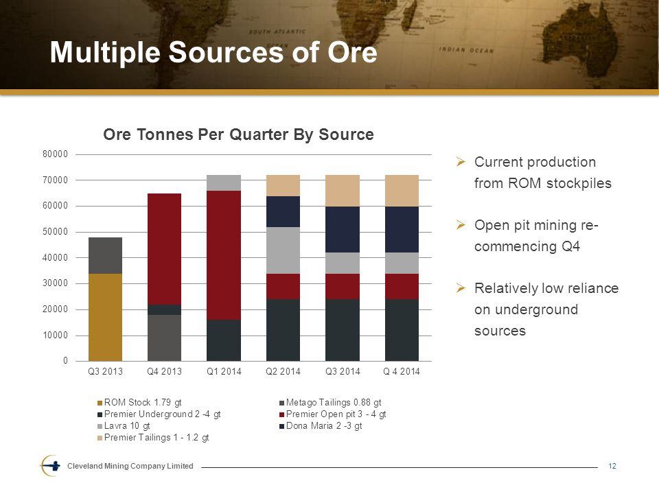 Cleveland Mining Company Limited Multiple Sources of Ore 12  Current production from ROM stockpiles  Open pit mining re- commencing Q4  Relatively low reliance on underground sources