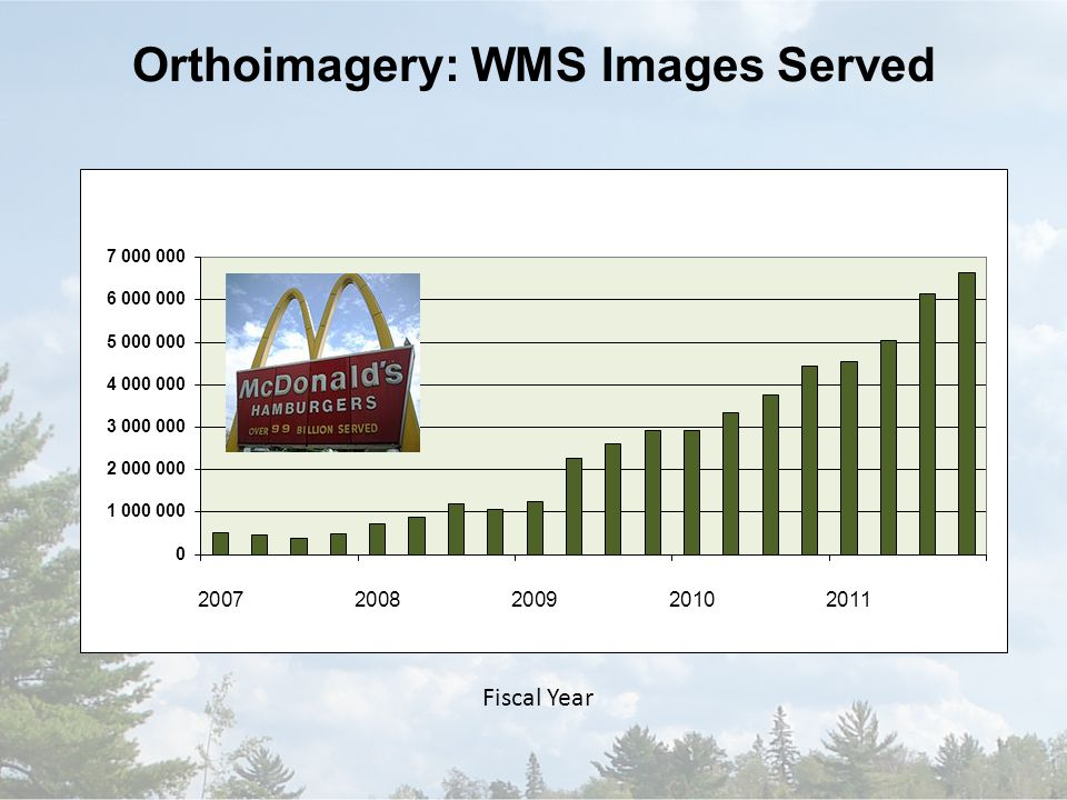 Orthoimagery: WMS Images Served Fiscal Year