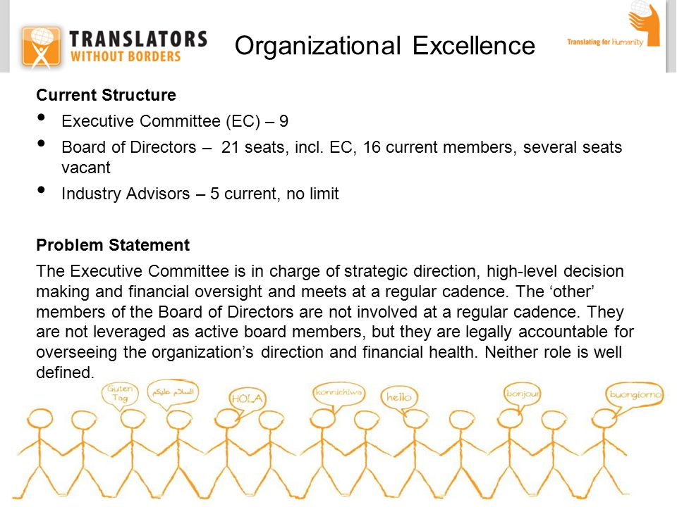 Current Structure Executive Committee (EC) – 9 Board of Directors – 21 seats, incl.